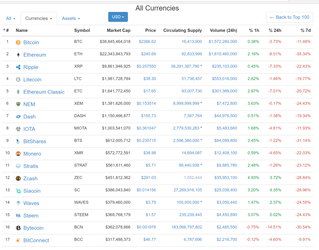 cryptocurrencies and altcoins taking a beating June 27, 2017 Monday and Tuesday