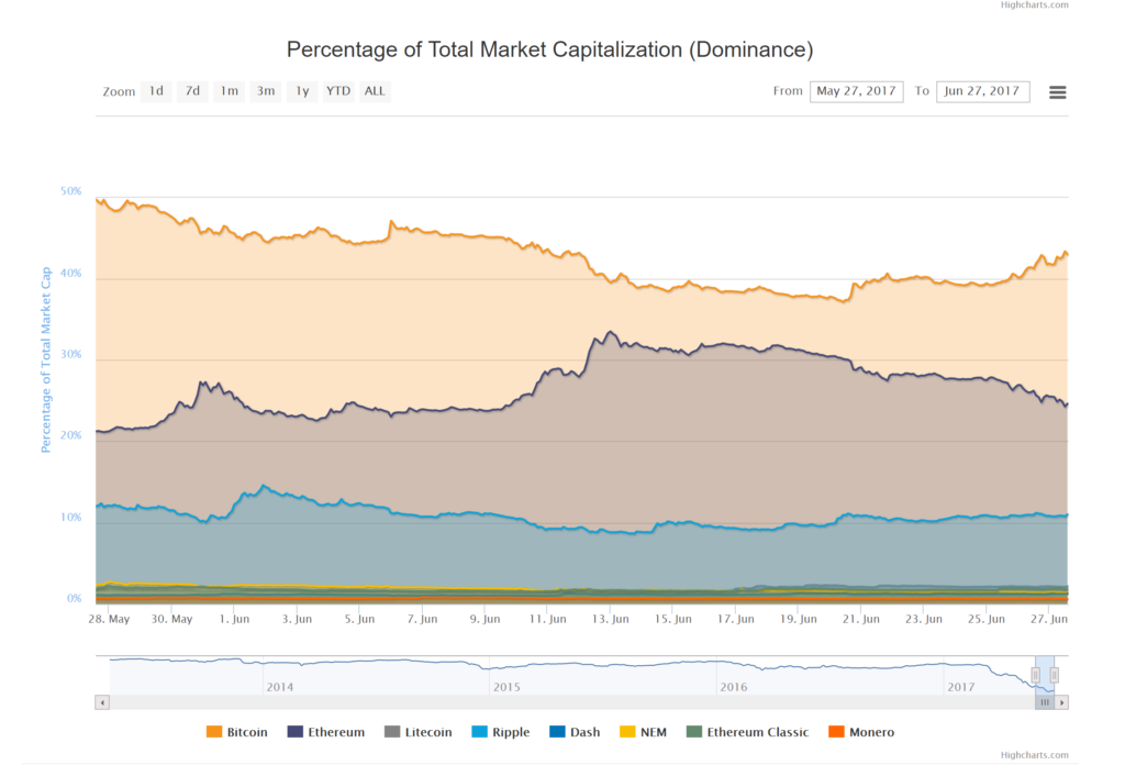 Which cryptocurrency dominates in terms of Market Cap