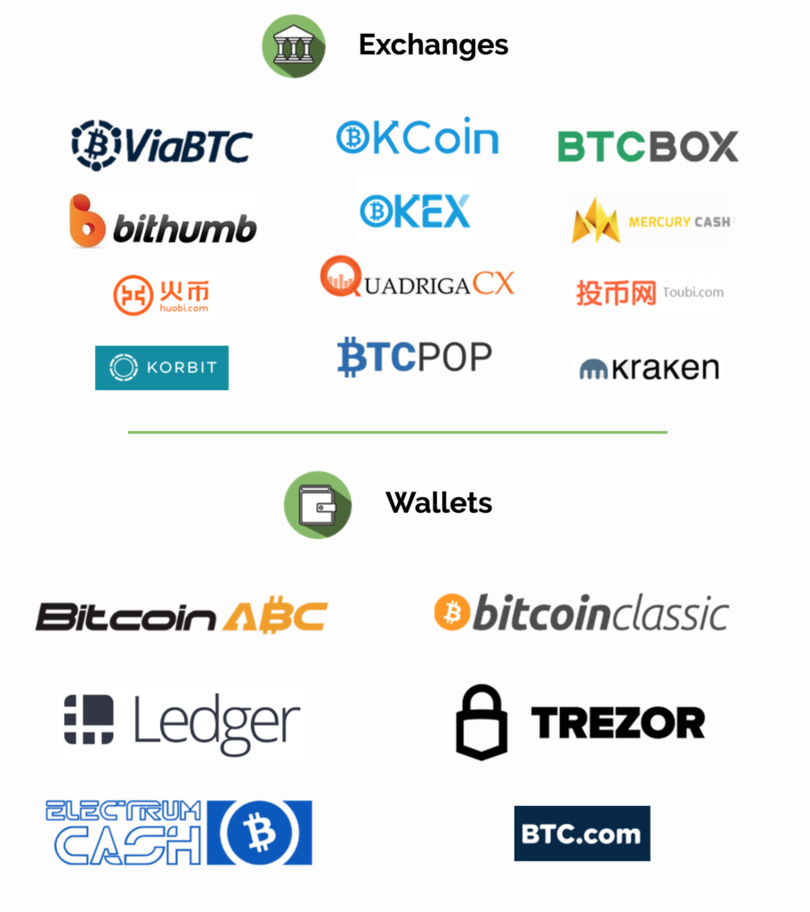 Bitcoin Cash - BCH Supported Exchanges and Wallets