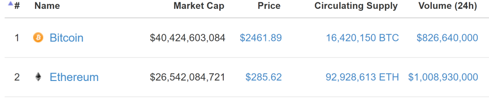 Price of Ether and Bitcoin June 30, 2017
