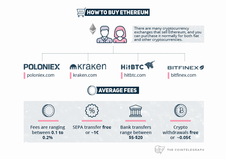 How To Buy Ethereum courtesy of Cointelegraph