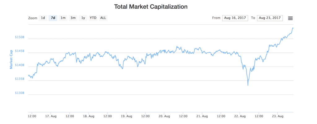 Cryptocurrencies Market Capitalization All Time High (ATH)