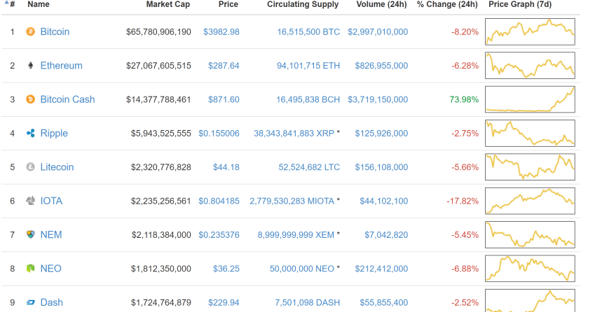 Bitcoin Cash Price Crushes $1000 increase by 100% in last 24 hours