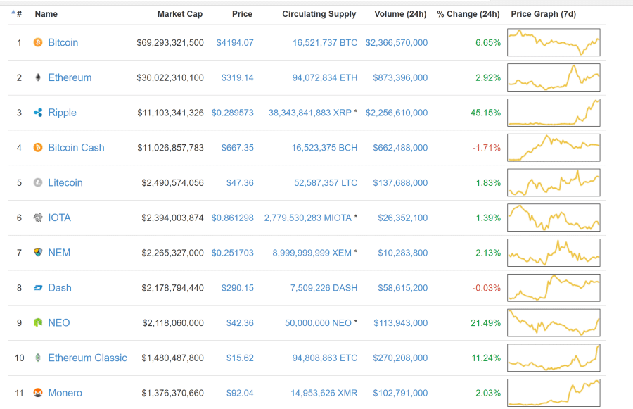 Coinmarketcap Cryptocurrencies All Time High Market Cap (ATH)